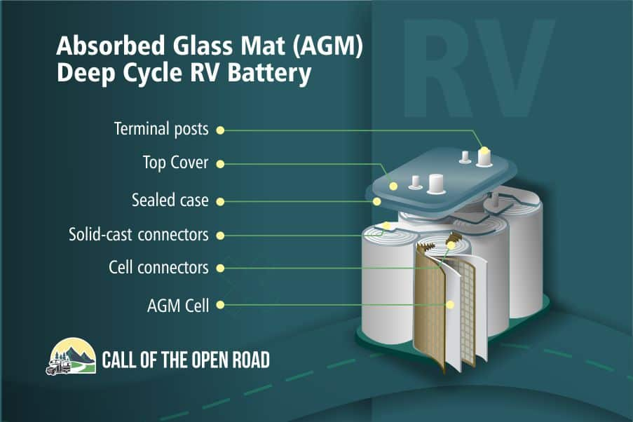 Absorbed-Glass-Mat Battery