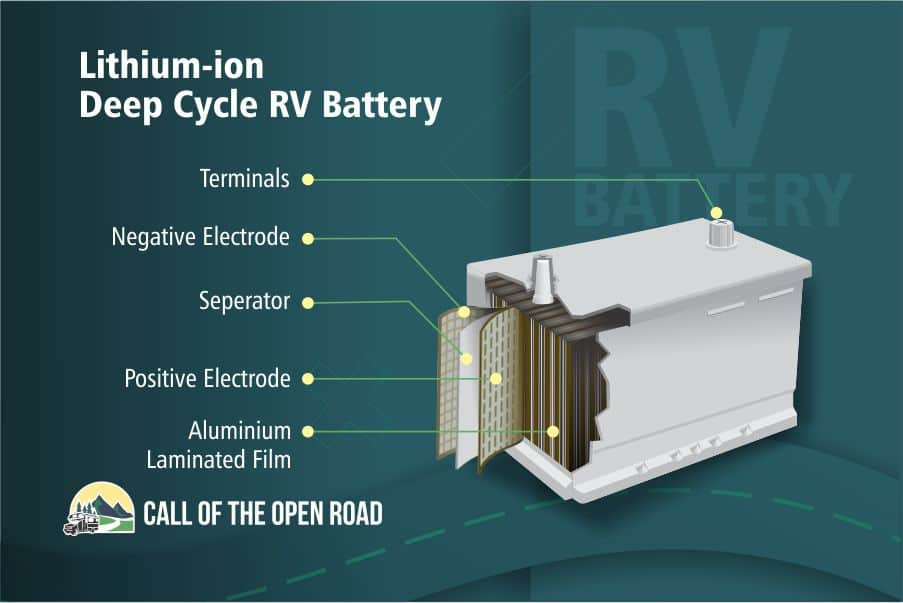 Lithium-ion Deep Cycle RV Battery Diagram